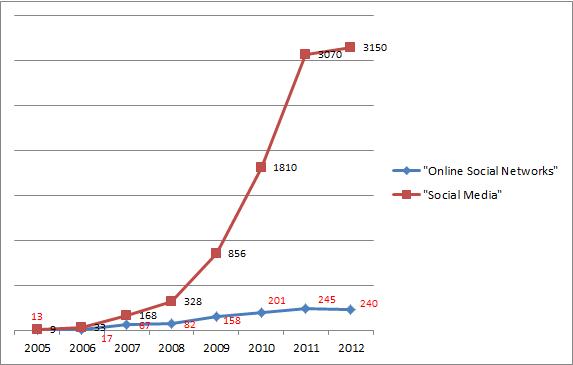Social Media-Online Social Networks